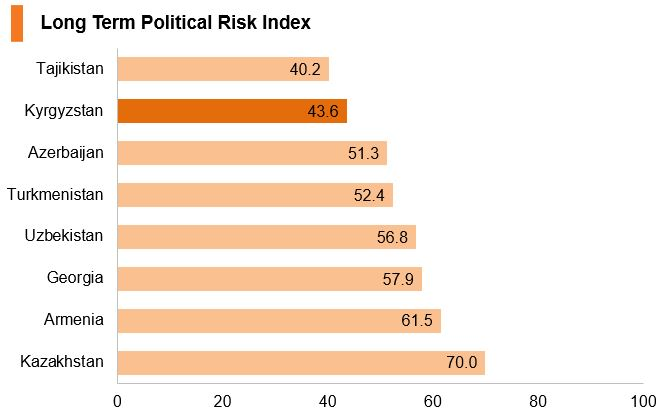 Chart: Kyrgyzstan long term political risk index
