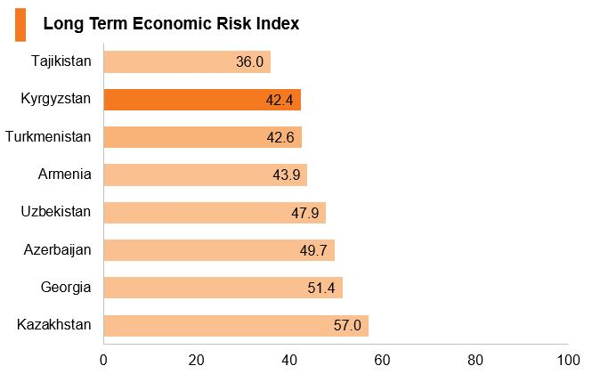 Chart: Kyrgyzstan long term economic risk index