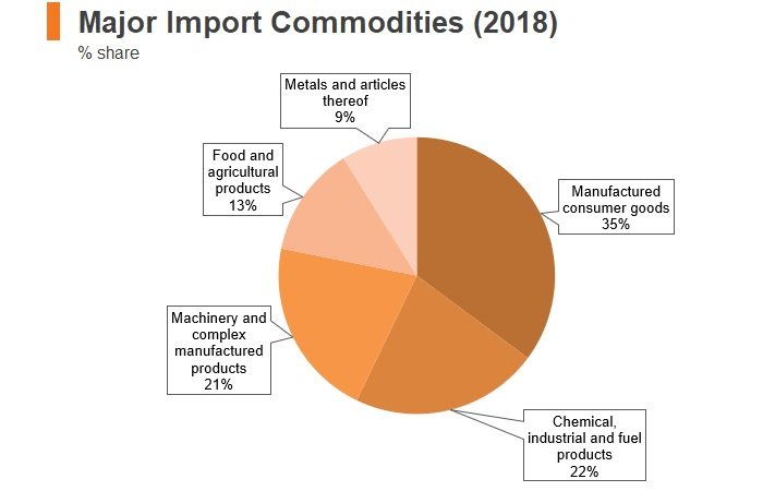 Graph: Kyrgyzstan major import commodities (2018)