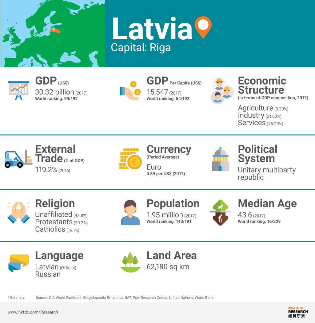 Picture: Latvia factsheet