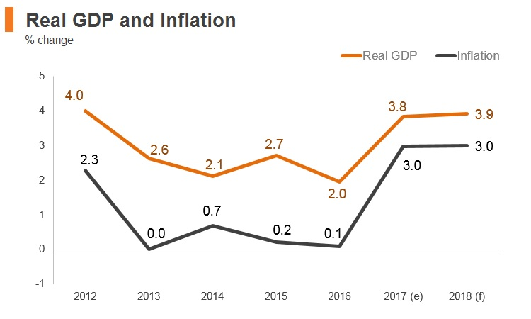 Graph: Latvia real GDP and inflation