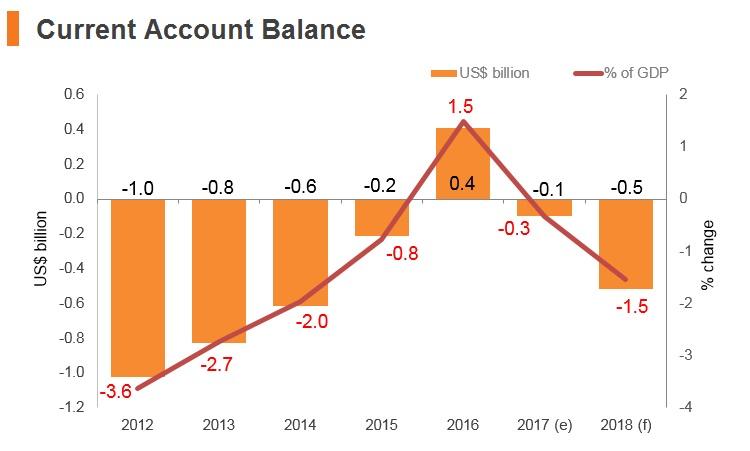 Graph: Latvia current account balance