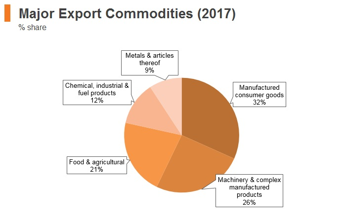Graph: Latvia major export commodities (2017)