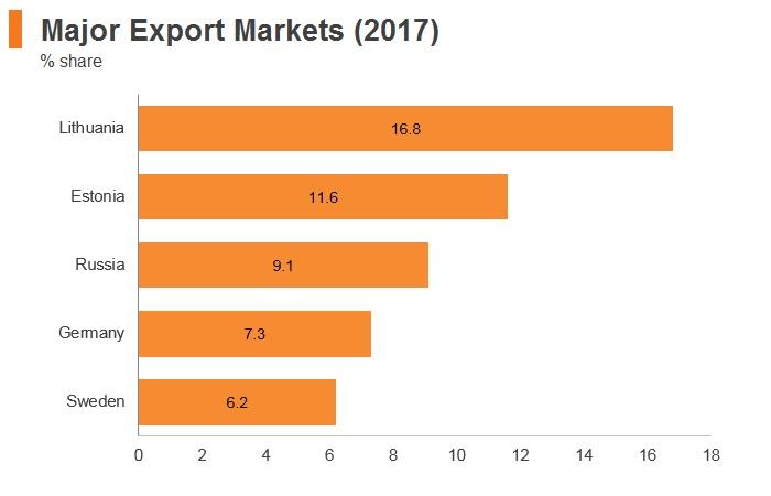 Graph: Latvia major export markets (2017)