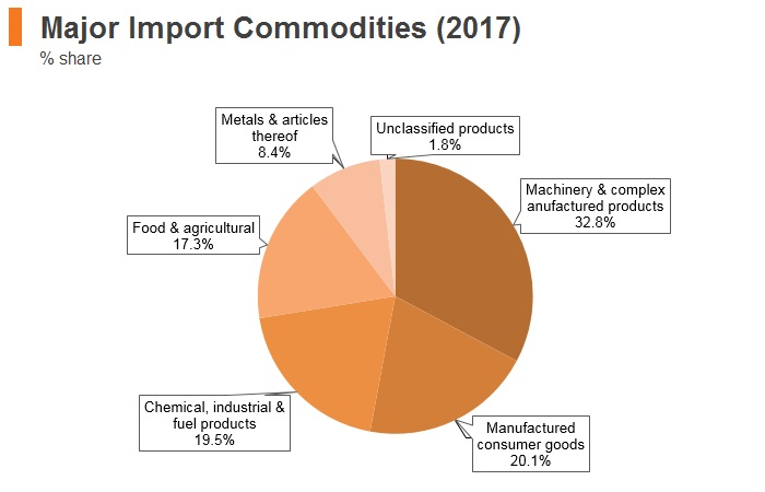 Graph: Latvia major import commodities (2017)