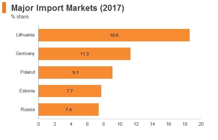 Graph: Latvia major import markets (2017)