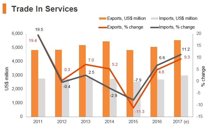 Graph: Latvia trade in services