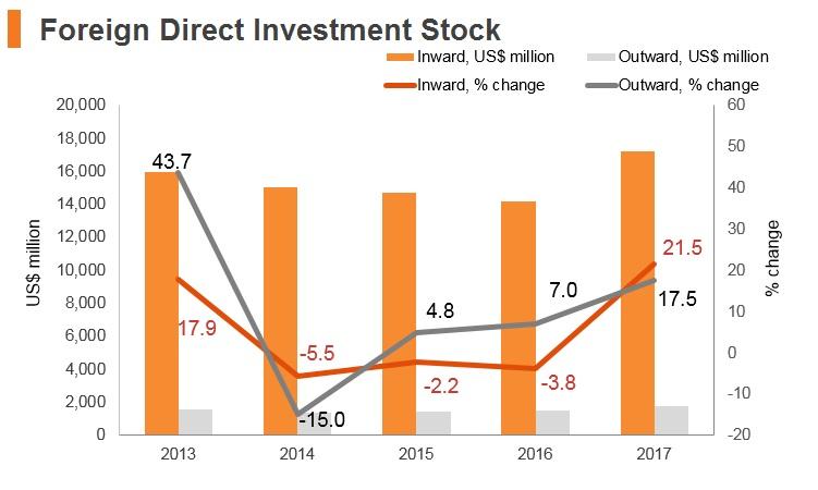 Graph: Latvia FDI stock