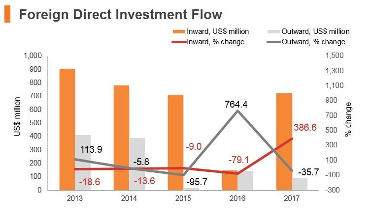 Graph: Latvia FDI flow