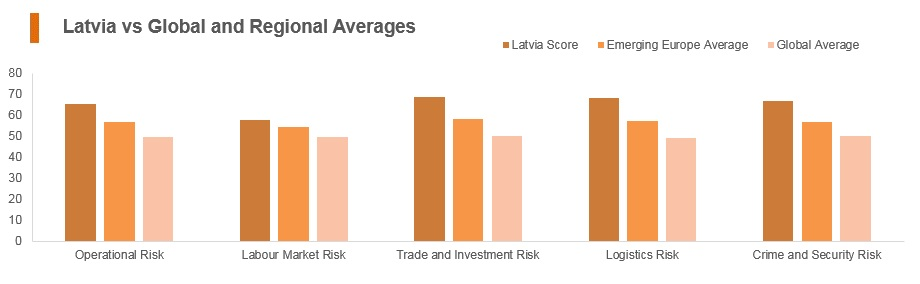 Graph: Latvia vs global and regional averages