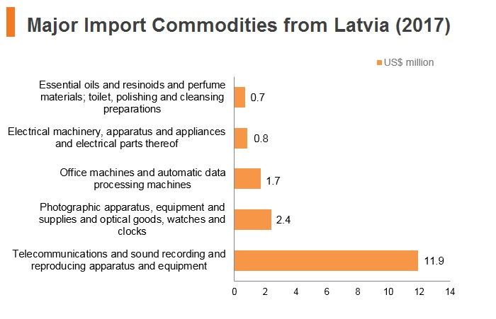 Graph: Major import commodities from Latvia (2017)