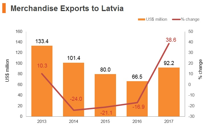 Graph: Merchandise exports to Latvia