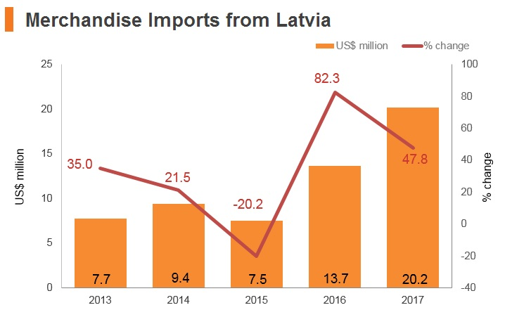 Graph: Merchandise imports from Latvia