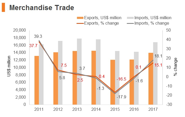 Graph: Latvia merchandise trade