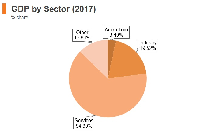 Graph: Latvia GDP by sector (2017)