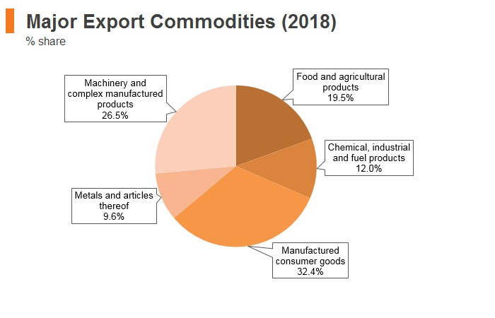 Graph: Latvia major export commodities (2018)