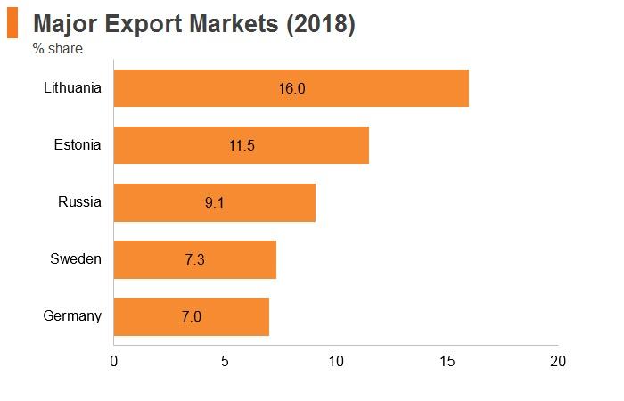 Graph: Latvia major export markets (2018)