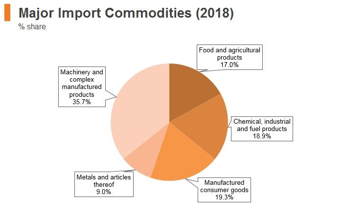 Graph: Latvia major import commodities (2018)