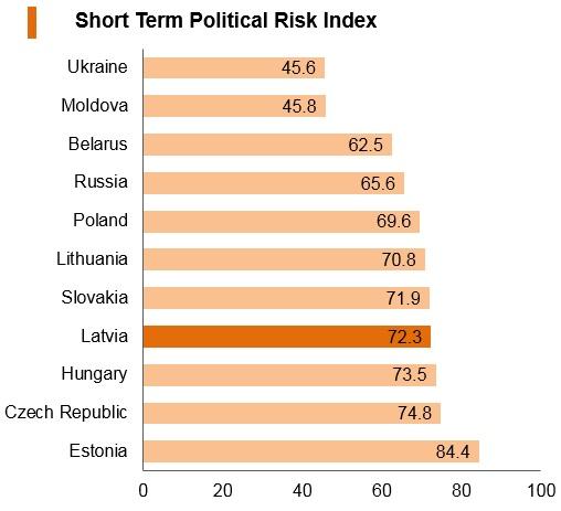Graph: Latvia short term political risk index