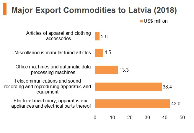 Graph: Major export commodities to Latvia (2018)