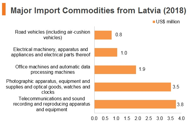 Graph: Major import commodities from Latvia (2018)
