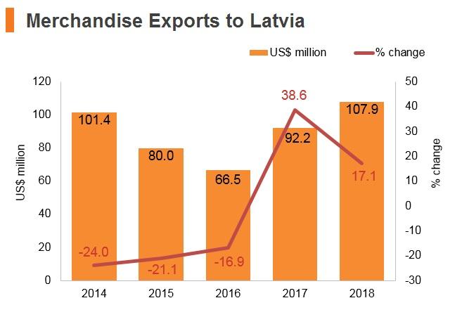 Graph: Merchandise exports to Latvia