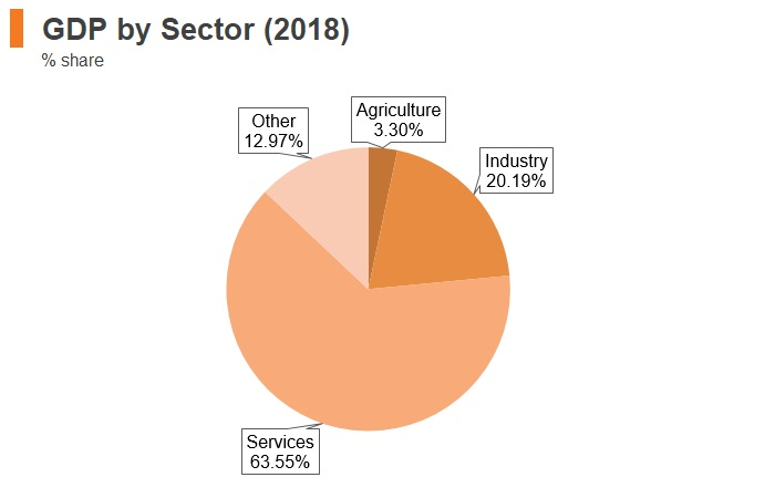 Graph: Latvia GDP by sector (2018)