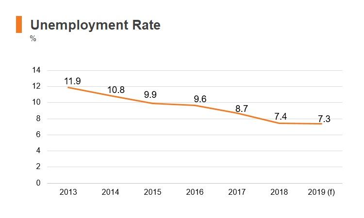 Graph: Latvia unemployment rate