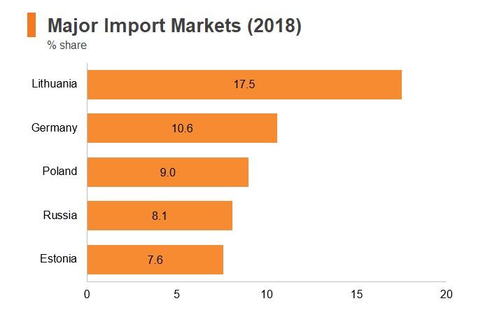 Graph: Latvia major import markets (2018)