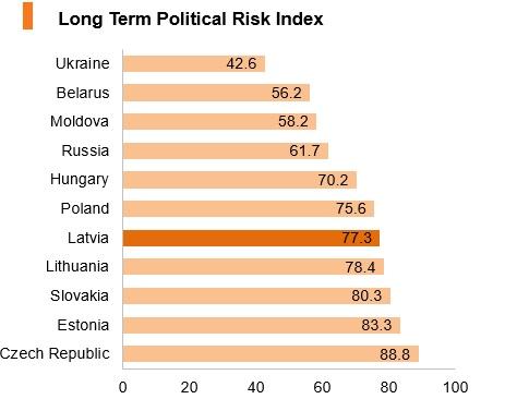 Graph: Latvia long term political risk index