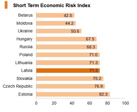 Graph: Latvia short term economic risk index