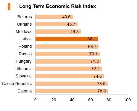 Graph: Latvia long term economic risk index