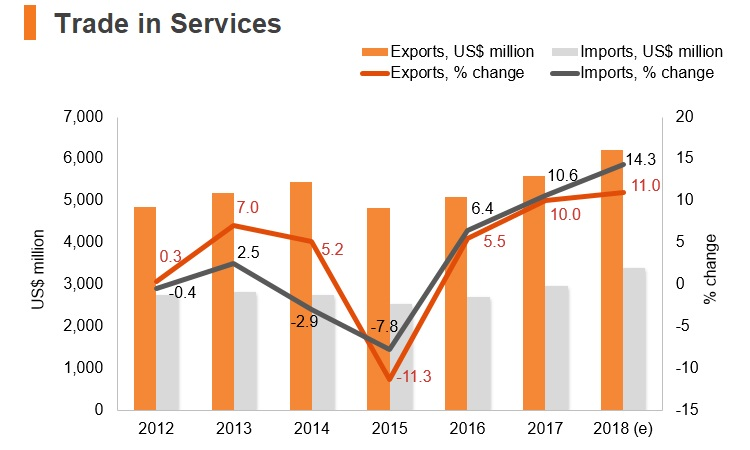 Graph: Latvia trade in services