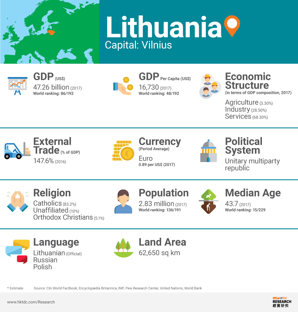 Picture: Lithuania factsheet
