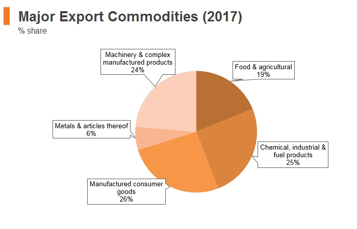 Graph: Lithuania major export commodities (2017)