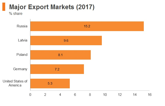 Graph: Lithuania major export markets (2017)