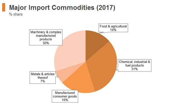 Graph: Lithuania major import commodities (2017)