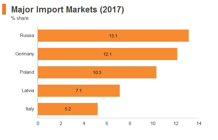 Graph: Lithuania major import markets (2017)