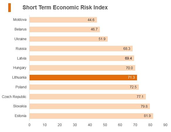 Graph: Lithuania short term economic risk index