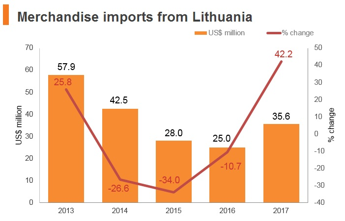 Graph: Merchandise imports from Lithuania