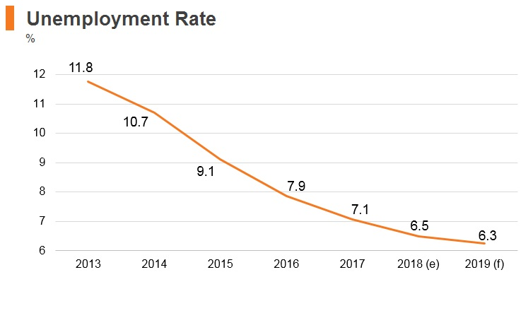 Graph: Lithuania unemployment rate
