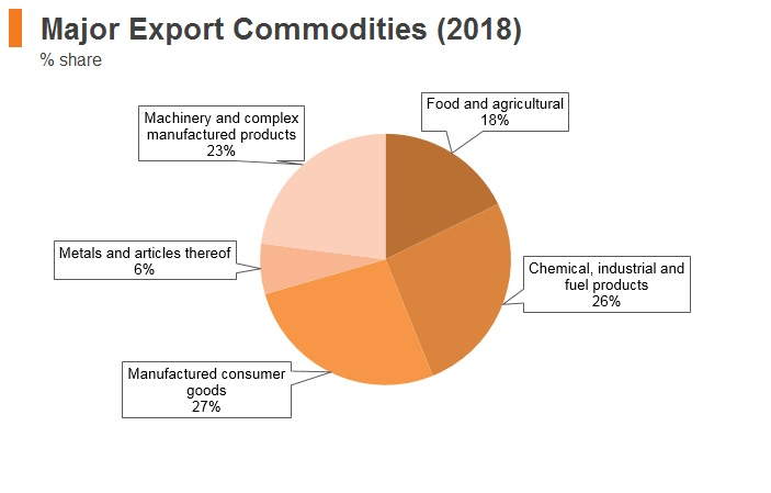 Graph: Lithuania major export commodities (2018)