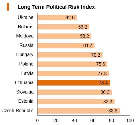 Graph: Lithuania long term political risk index