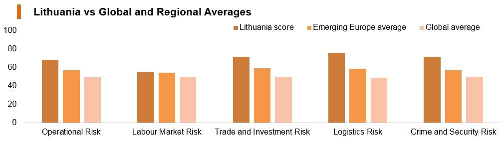Graph: Lithuania vs global and regional averages