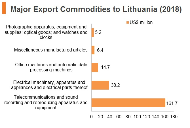 Graph: Major export commodities to Lithuania (2018)