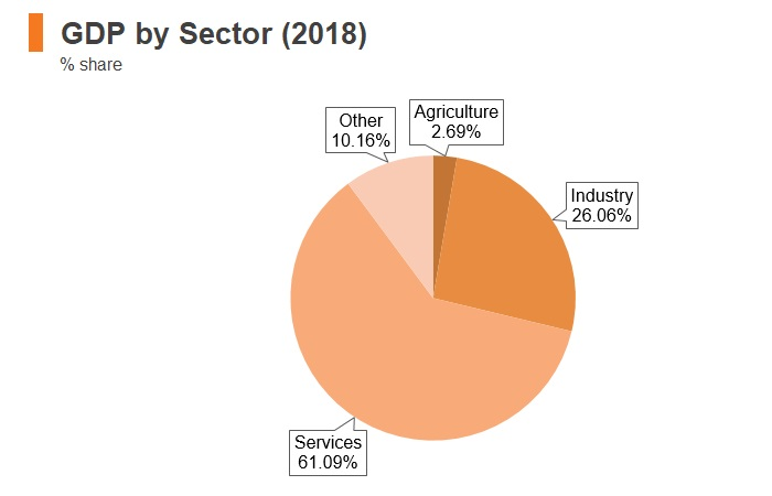 Graph: Lithuania GDP by sector (2018)