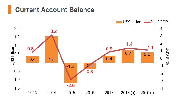 Graph: Lithuania current account balance