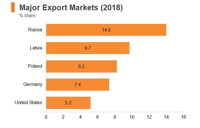 Graph: Lithuania major export markets (2018)