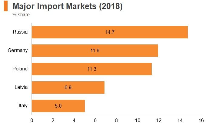 Graph: Lithuania major import markets (2018)