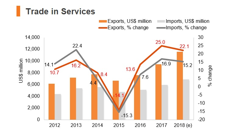 Graph: Lithuania trade in services